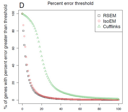 Probabilistically-weighted RNA-Seqalignments