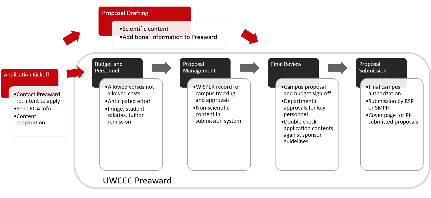 This flow chart of the UWCCC Preaward workflow shows the steps from application kickoff to proposal submission.